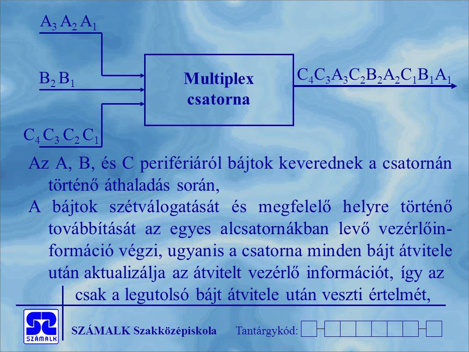 SZÁMALK SzakközépiskolaTantárgykód: Az A, B, és C perifériáról bájtok keverednek a csatornán történő áthaladás során, A bájtok szétválogatását és megfelelő helyre történő továbbítását az egyes alcsatornákban levő vezérlőin- formáció végzi, ugyanis a csatorna minden bájt átvitele után aktualizálja az átvitelt vezérlő információt, így az csak a legutolsó bájt átvitele után veszti értelmét, Multiplex csatorna A 3 A 2 A 1 B 2 B 1 C 4 C 3 C 2 C 1 C4C3A3C2B2A2C1B1A1 C4C3A3C2B2A2C1B1A1