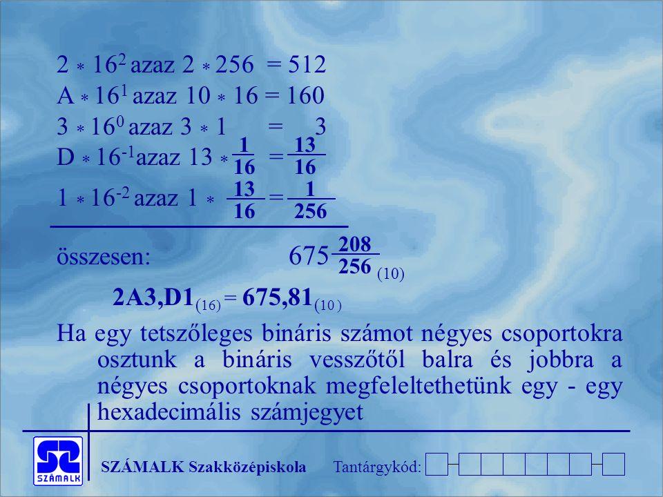SZÁMALK SzakközépiskolaTantárgykód: 2  16 2 azaz 2  256 = 512 A  16 1 azaz 10  16 = 160 3  16 0 azaz 3  1 = 3 D  16 -1 azaz 13  = 1  16 -2 azaz 1  = összesen: 675 2A3,D1 ( 16) = 675,81 ( 10 ) Ha egy tetszőleges bináris számot négyes csoportokra osztunk a bináris vesszőtől balra és jobbra a négyes csoportoknak megfeleltethetünk egy - egy hexadecimális számjegyet 1 16 13 16 13 16 1 256 208 256 (10)