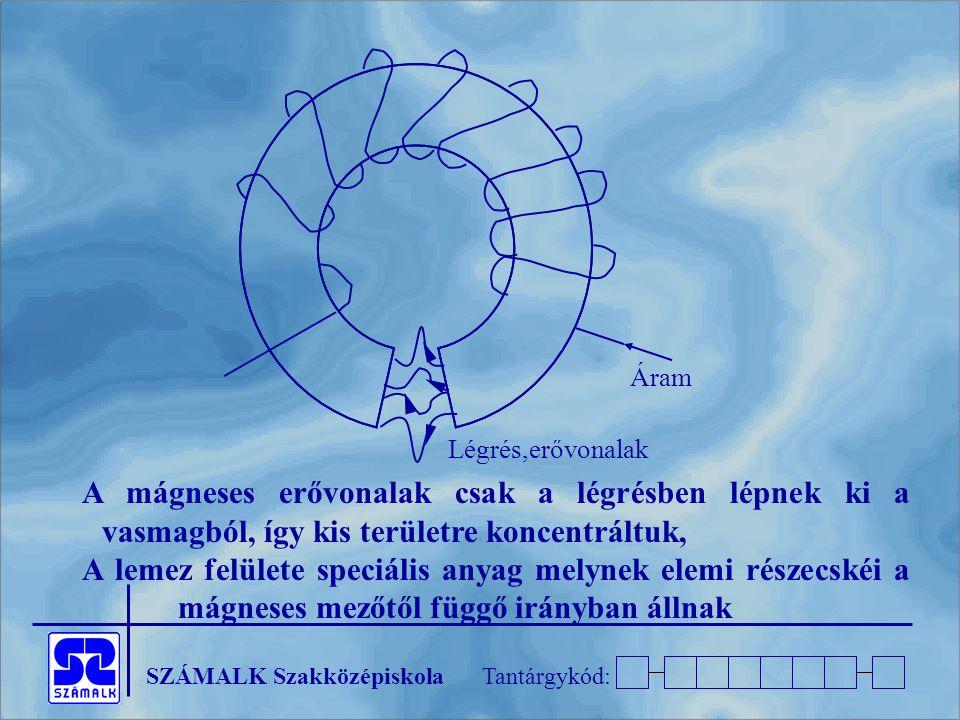 SZÁMALK SzakközépiskolaTantárgykód: A mágneses erővonalak csak a légrésben lépnek ki a vasmagból, így kis területre koncentráltuk, A lemez felülete speciális anyag melynek elemi részecskéi a mágneses mezőtől függő irányban állnak Áram Légrés,erővonalak