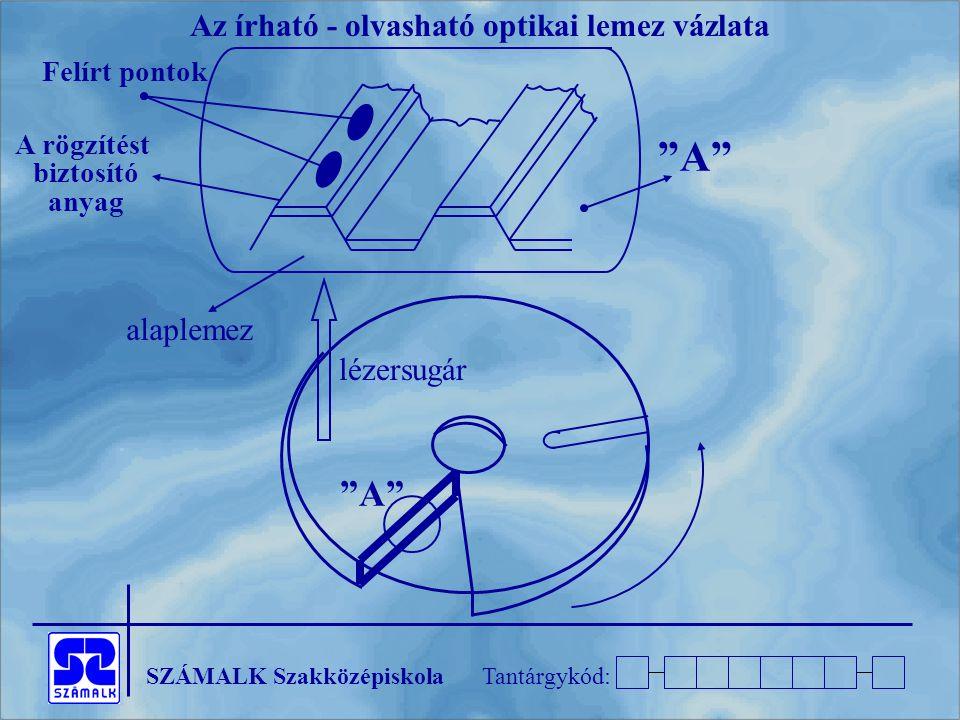 SZÁMALK SzakközépiskolaTantárgykód: A alaplemez lézersugár A rögzítést biztosító anyag Felírt pontok Az írható - olvasható optikai lemez vázlata