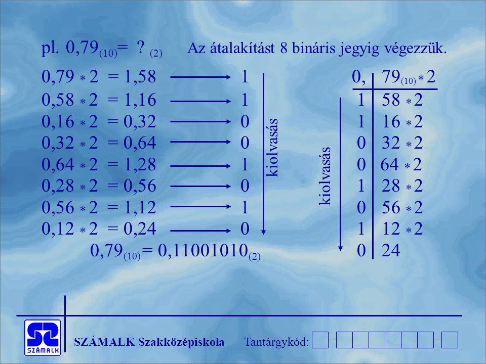 SZÁMALK SzakközépiskolaTantárgykód: pl. 0,79 (10) = ? (2) Az átalakítást 8 bináris jegyig végezzük. 0,79  2 = 1,58 1 0,79 (10)  2 0,58  2 = 1,16 1