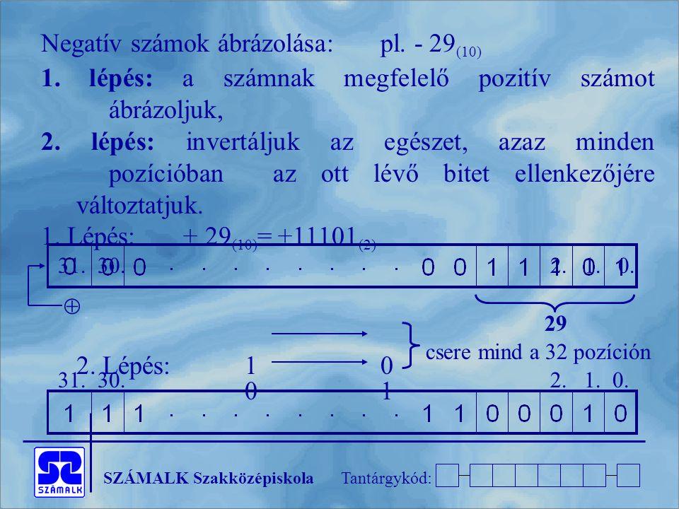 SZÁMALK SzakközépiskolaTantárgykód: Negatív számok ábrázolása:pl. - 29 (10) 1. lépés: a számnak megfelelő pozitív számot ábrázoljuk, 2. lépés: invertá