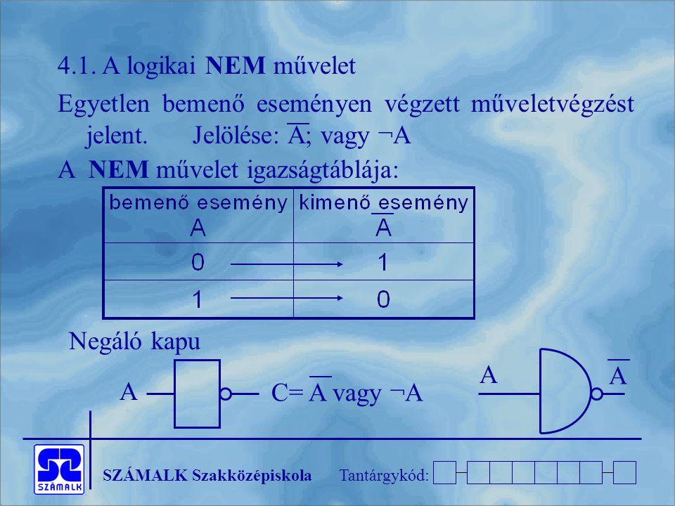 SZÁMALK SzakközépiskolaTantárgykód: 4.1. A logikai NEM művelet Egyetlen bemenő eseményen végzett műveletvégzést jelent.Jelölése: A; vagy ¬A A NEM műve