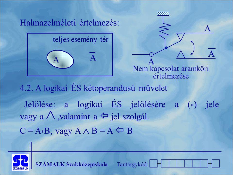 SZÁMALK SzakközépiskolaTantárgykód: Halmazelméleti értelmezés: 4.2. A logikai ÉS kétoperandusú művelet Jelölése: a logikai ÉS jelölésére a (  ) jele
