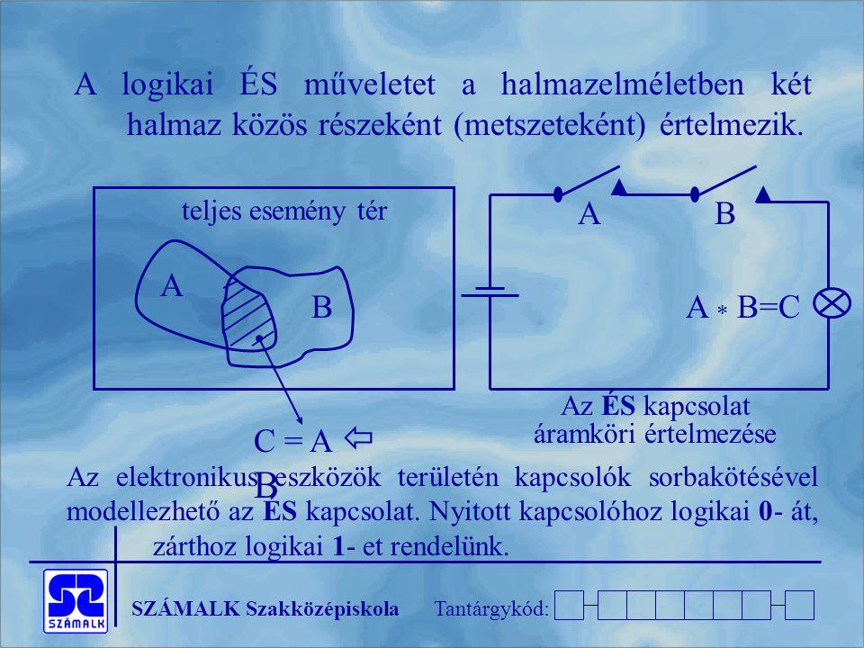 SZÁMALK SzakközépiskolaTantárgykód: A logikai ÉS műveletet a halmazelméletben két halmaz közös részeként (metszeteként) értelmezik. teljes esemény tér