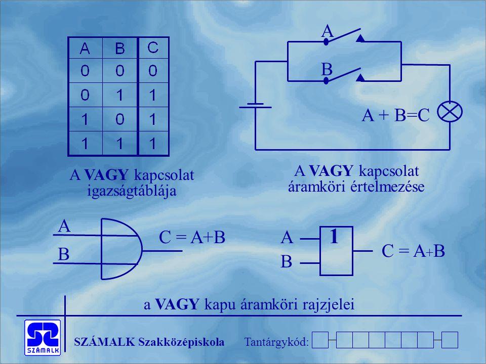 SZÁMALK SzakközépiskolaTantárgykód: A B C = A+B A A + B=C B A VAGY kapcsolat áramköri értelmezése A VAGY kapcsolat igazságtáblája a VAGY kapu áramköri rajzjelei A 1 B C = A + B