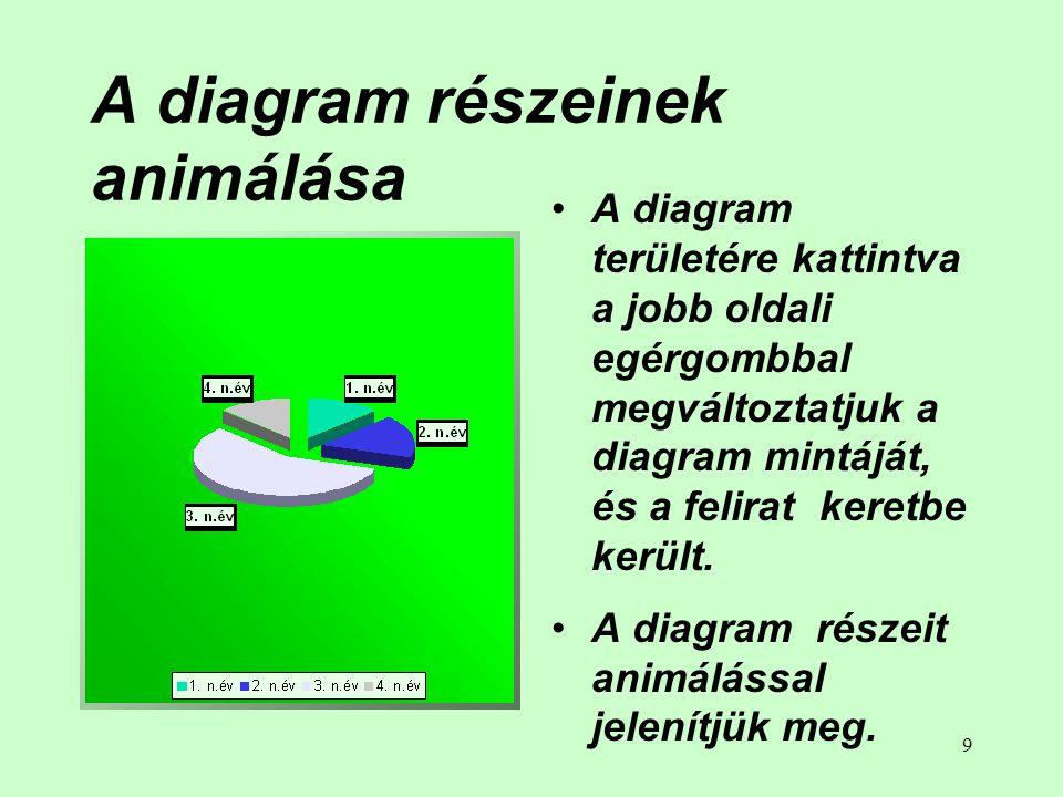 9 A diagram részeinek animálása • A diagram területére kattintva a jobb oldali egérgombbal megváltoztatjuk a diagram mintáját, és a felirat keretbe került.