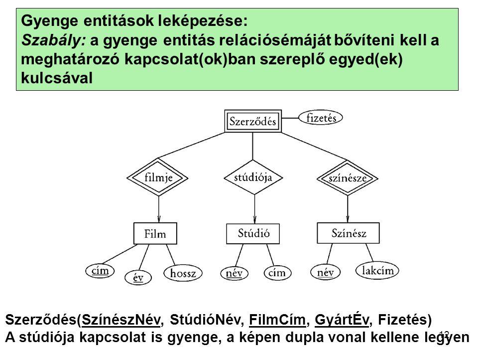 Gyenge entitások leképezése: Szabály: a gyenge entitás relációsémáját bővíteni kell a meghatározó kapcsolat(ok)ban szereplő egyed(ek) kulcsával Szerző