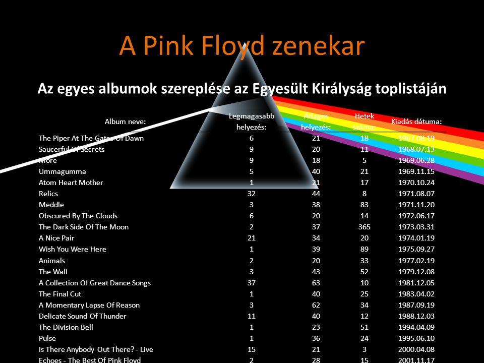 A Pink Floyd zenekar Album neve: Legmagasabb helyezés: Átlagos helyezés: Hetek száma: Kiadás dátuma: The Piper At The Gates Of Dawn 621181967.08.19 Sa