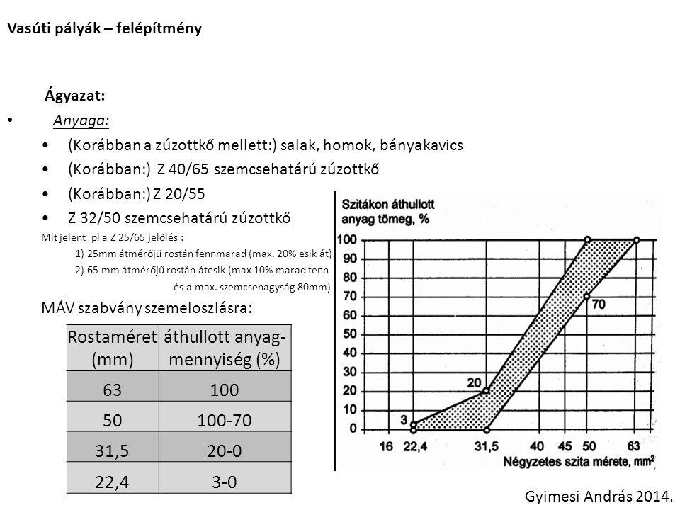 Vasúti pályák – felépítmény Ágyazat: • Anyaga: •Egyéb követelmények: Egyszer tört anyag, A két szemszerkezeti határ közt egyenletes szemeloszlás Alakja zömök, kubikus, éles élekkel rendelkezik Fagyállóság, aprózódási ellenállás Palás szerkezetű vagy porózus málló anyag NEM ALKALMAS Jellemző anyag: • andezit, gránit, bazalt (vulkanikus keménykőzetek) • (esetleg megfelelő keménység esetén mészkő) Gyimesi András 2014.