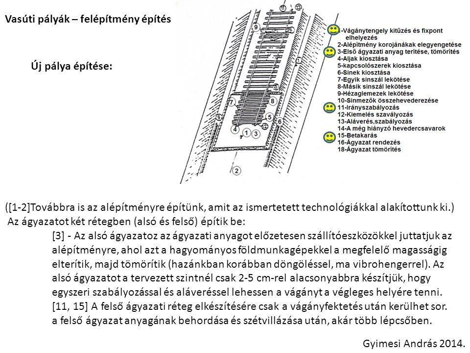 Vasúti pályák – felépítmény építés Új pálya építése: [16] – Ágyazatgeometria kialakítása ágyazatrendező gép segítségével Gyimesi András 2014.