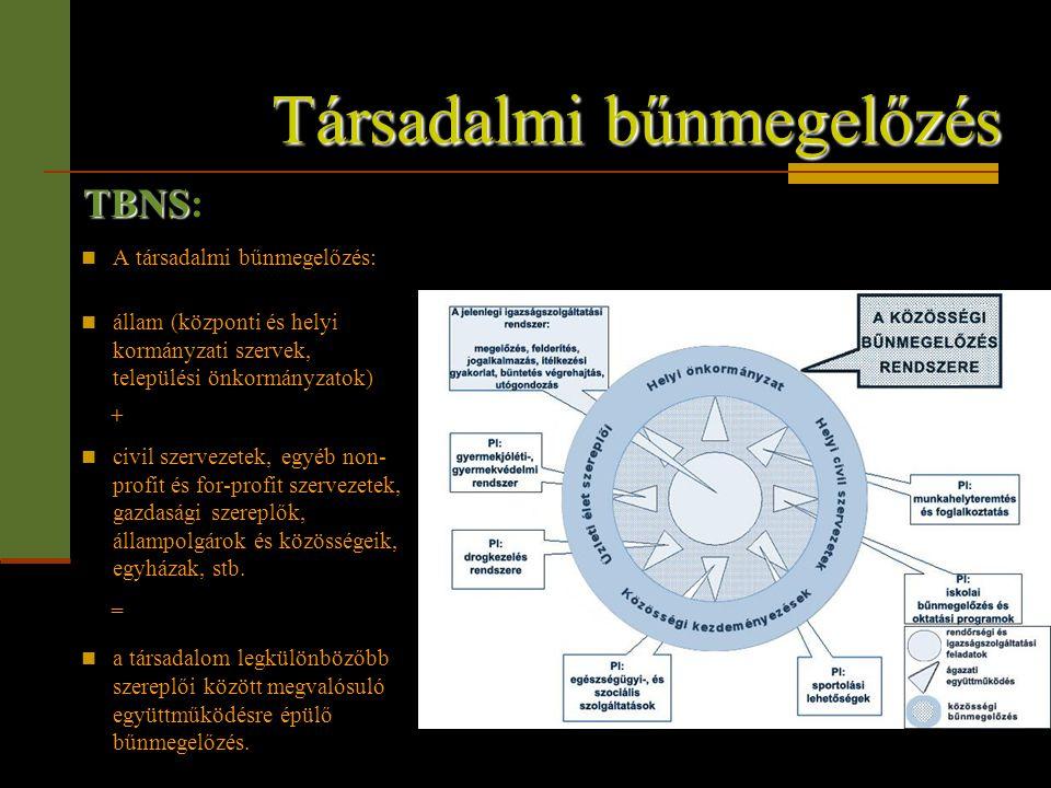 Társadalmi bűnmegelőzés  A társadalmi bűnmegelőzés:  állam (központi és helyi kormányzati szervek, települési önkormányzatok) +  civil szervezetek,