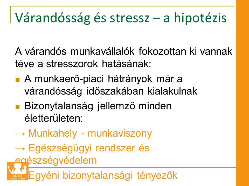 Várandósság és stressz – a hipotézis A várandós munkavállalók fokozottan ki vannak téve a stresszorok hatásának:  A munkaerő-piaci hátrányok már a várandósság időszakában kialakulnak  Bizonytalanság jellemző minden életterületen: → Munkahely - munkaviszony → Egészségügyi rendszer és egészségvédelem → Egyéni bizonytalansági tényezők