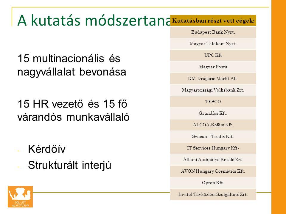 A kutatás módszertana 15 multinacionális és nagyvállalat bevonása 15 HR vezető és 15 fő várandós munkavállaló - Kérdőív - Strukturált interjú Kutatásban részt vett cégek: Budapest Bank Nyrt.