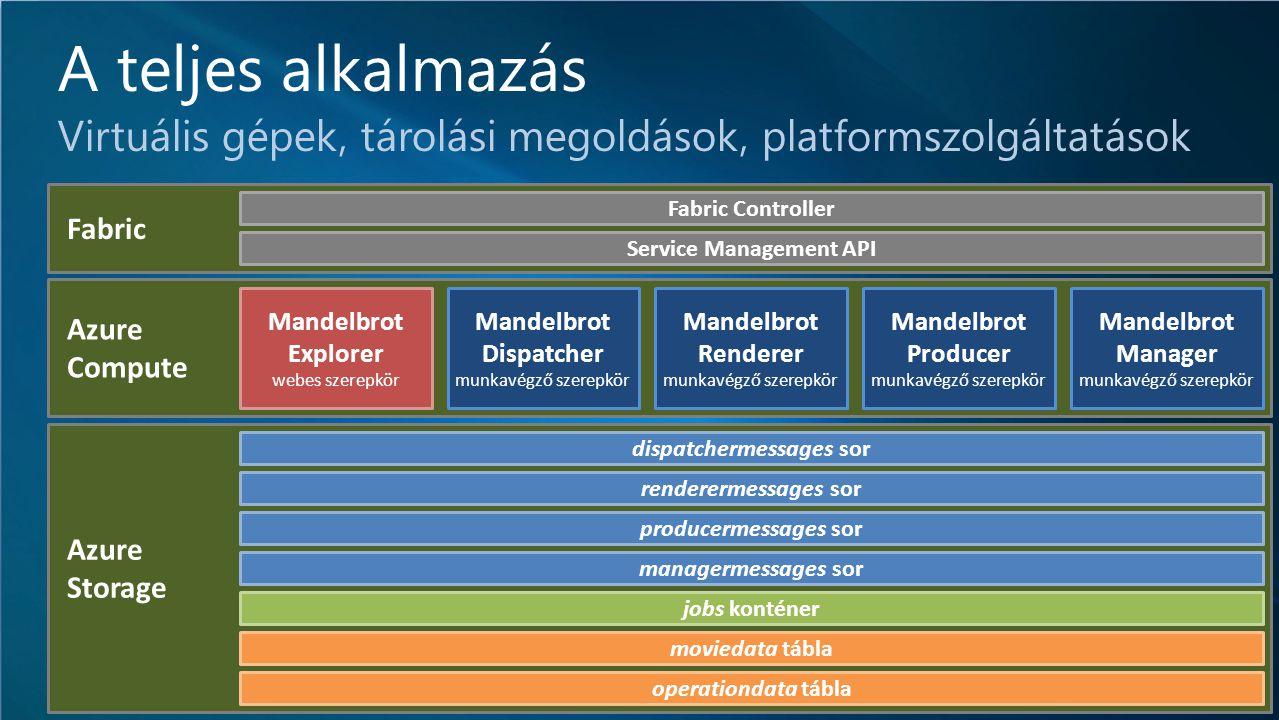 IT-DEV-CON Azure Storage Azure Compute A teljes alkalmazás Virtuális gépek, tárolási megoldások, platformszolgáltatások Fabric Fabric Controller Service Management API Mandelbrot Producer munkavégző szerepkör dispatchermessages sor renderermessages sor producermessages sor managermessages sor jobs konténer moviedata tábla operationdata tábla Mandelbrot Renderer munkavégző szerepkör Mandelbrot Dispatcher munkavégző szerepkör Mandelbrot Explorer webes szerepkör Mandelbrot Manager munkavégző szerepkör