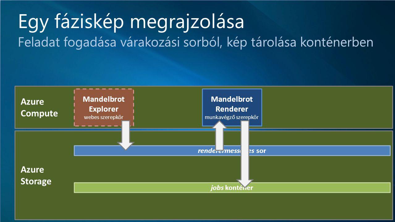 IT-DEV-CON Azure Storage Azure Compute Egy fáziskép megrajzolása Feladat fogadása várakozási sorból, kép tárolása konténerben renderermessages sor jobs konténer Mandelbrot Renderer munkavégző szerepkör Mandelbrot Explorer webes szerepkör
