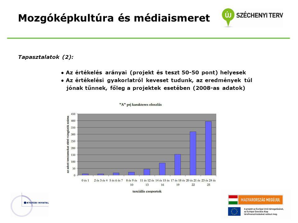 Mozgóképkultúra és médiaismeret Tapasztalatok (2): ● Az értékelés arányai (projekt és teszt 50-50 pont) helyesek ● Az értékelési gyakorlatról keveset tudunk, az eredmények túl jónak tűnnek, főleg a projektek esetében (2008-as adatok)