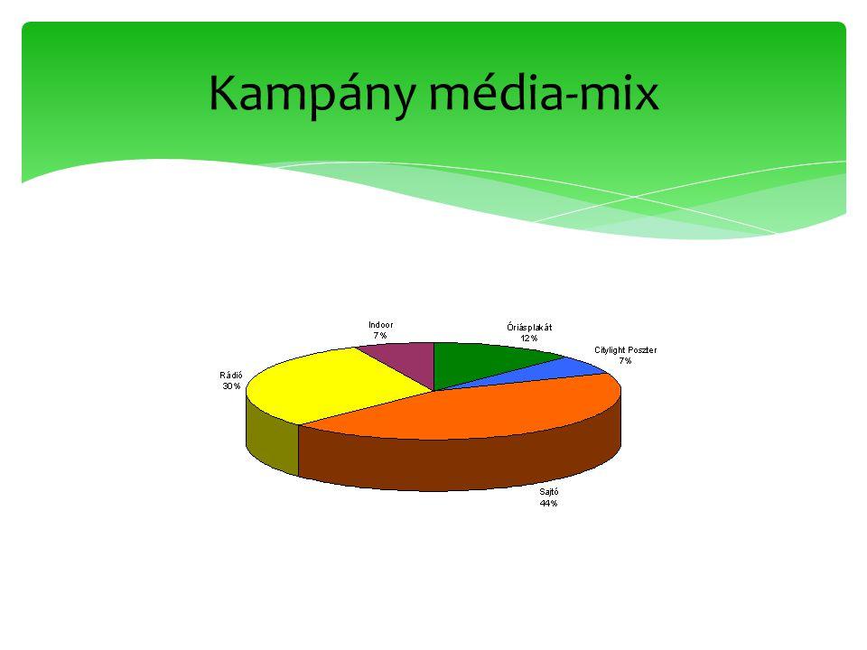 Kampány média-mix