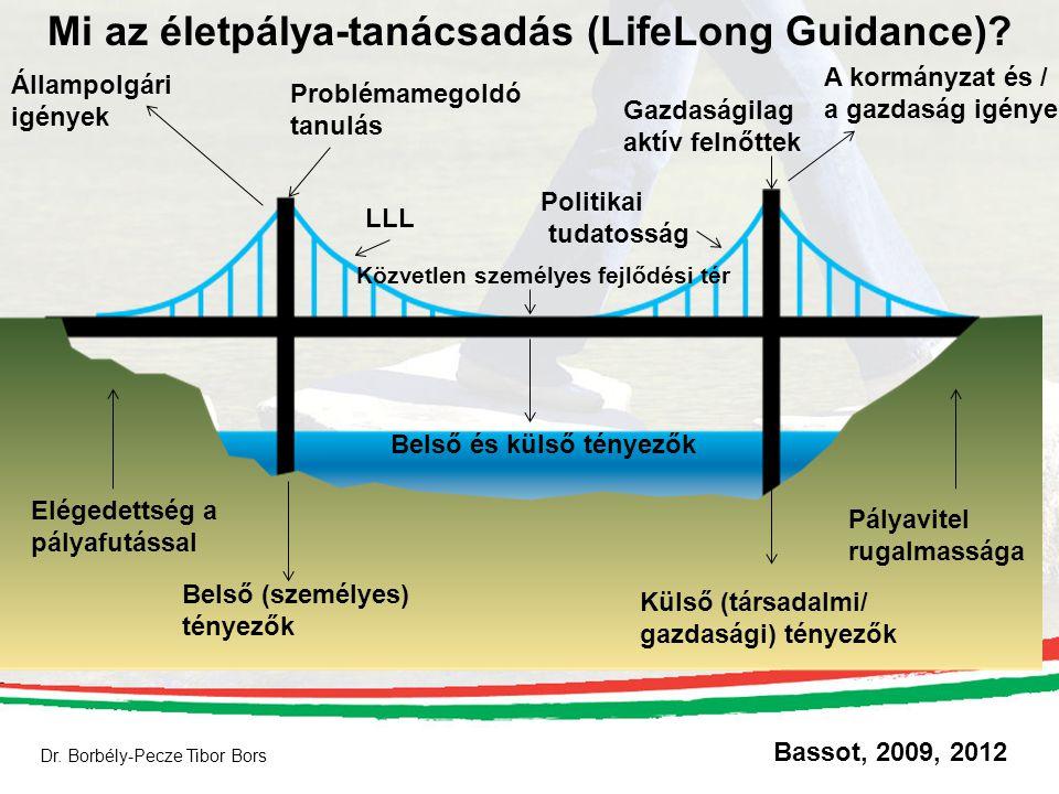 Dr. Borbély-Pecze Tibor Bors Mi az életpálya-tanácsadás (LifeLong Guidance)? Bassot, 2009, 2012 Állampolgári igények A kormányzat és / a gazdaság igén