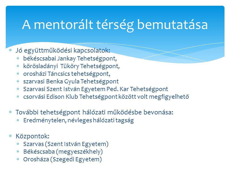  Jó együttműködési kapcsolatok:  békéscsabai Jankay Tehetségpont,  körösladányi Tüköry Tehetségpont,  orosházi Táncsics tehetségpont,  szarvasi B