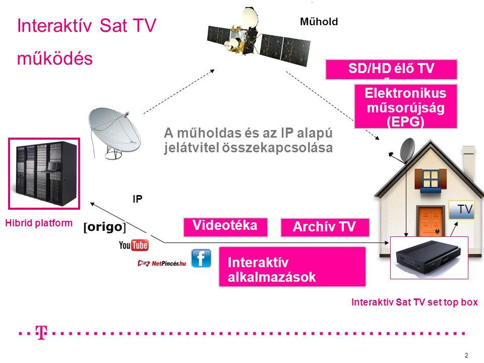 Videotéka Műhold SD/HD élő TV műsor Elektronikus műsorújság (EPG) TV Interaktív alkalmazások IP Archív TV Interaktív Sat TV működés Hibrid platform In