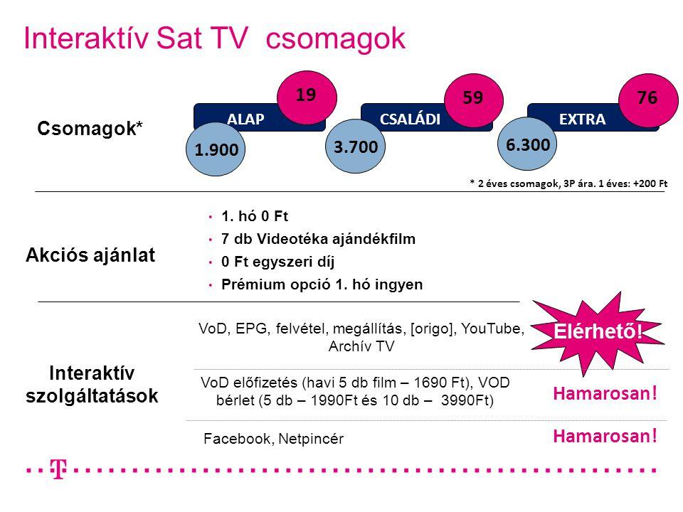 Interaktív Sat TV csomagok ALAP CSALÁDIEXTRA 19 5976 1.900 3.700 6.300 Akciós ajánlat • 1. hó 0 Ft • 7 db Videotéka ajándékfilm • 0 Ft egyszeri díj •
