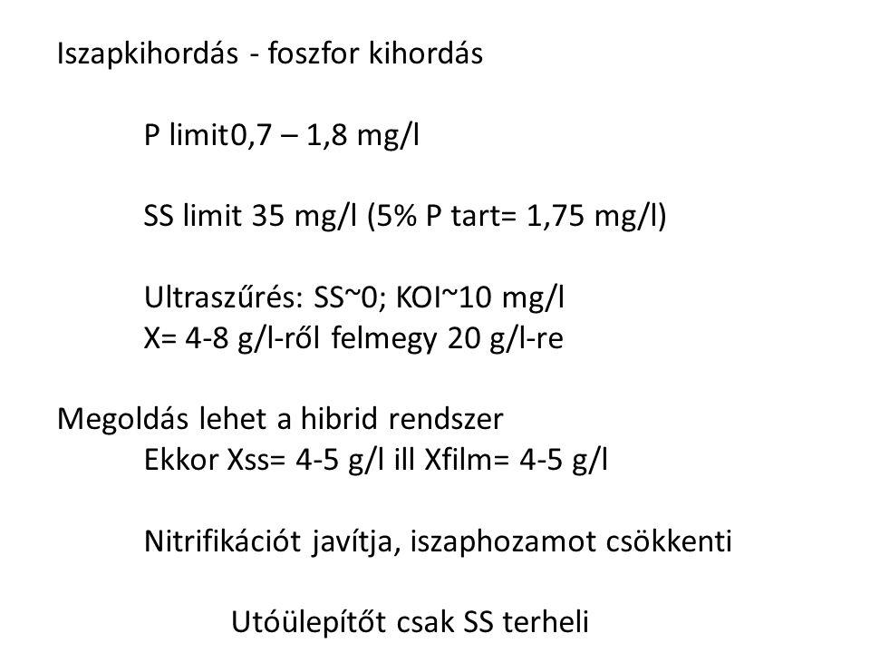 Iszapkihordás - foszfor kihordás P limit0,7 – 1,8 mg/l SS limit 35 mg/l (5% P tart= 1,75 mg/l) Ultraszűrés: SS~0; KOI~10 mg/l X= 4-8 g/l-ről felmegy 2