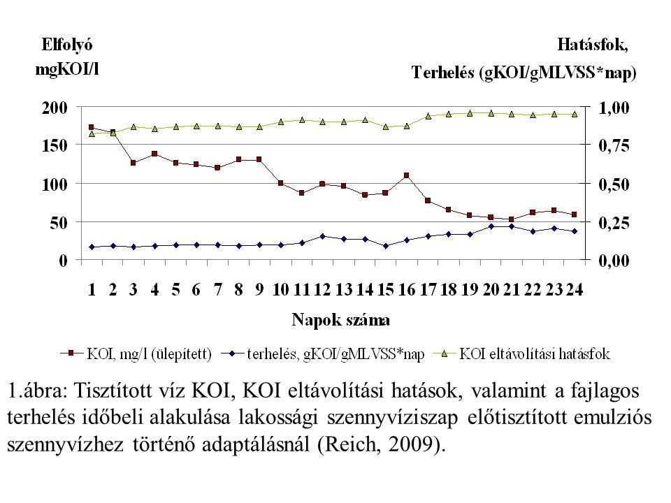 1.ábra: Tisztított víz KOI, KOI eltávolítási hatások, valamint a fajlagos terhelés időbeli alakulása lakossági szennyvíziszap előtisztított emulziós s