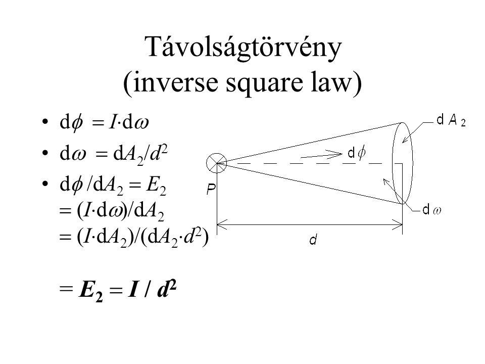 Távolságtörvény (inverse square law) •d   I  d  •d   dA 2 /d 2 •d  /dA 2  E 2  (I  d  )/dA 2  (I  dA 2 )/(dA 2  d 2 ) = E 2  I / d 2