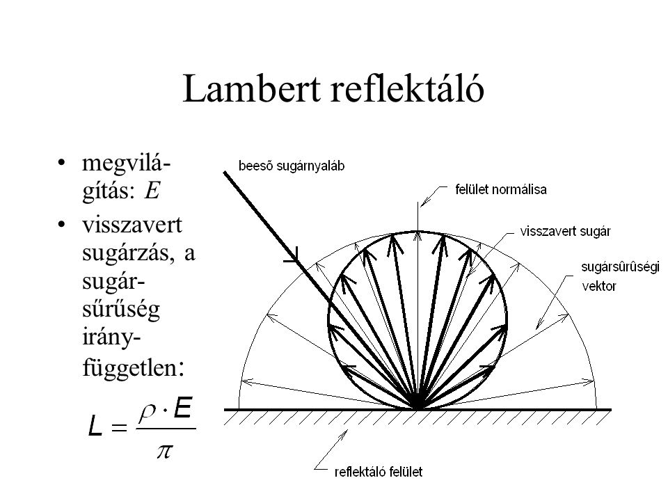 Lambert reflektáló •megvilá- gítás: E •visszavert sugárzás, a sugár- sűrűség irány- független :