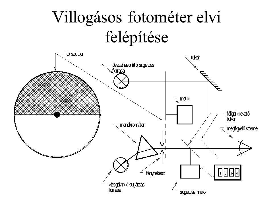 Villogásos fotométer elvi felépítése