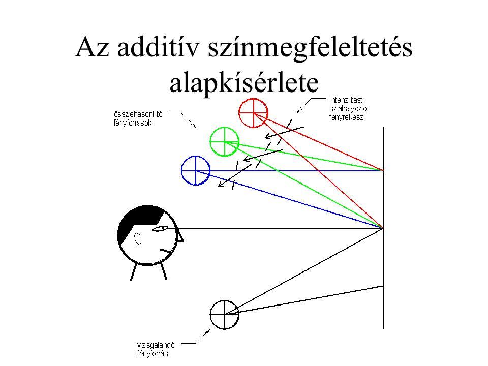 Az additív színmegfeleltetés alapkísérlete