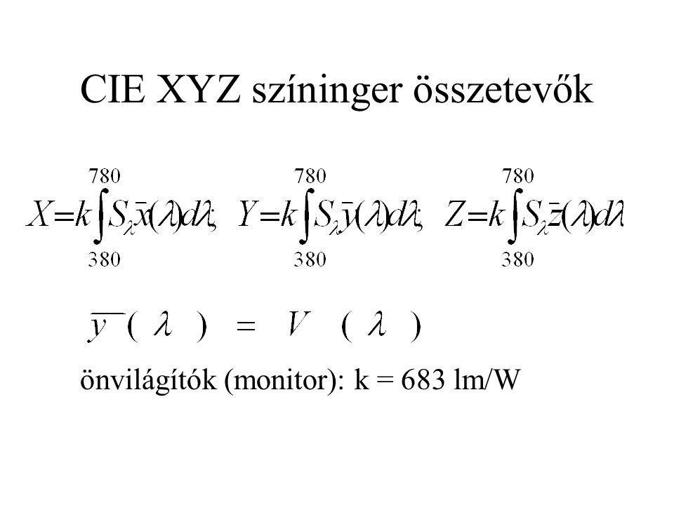 CIE XYZ színinger összetevők önvilágítók (monitor): k = 683 lm/W