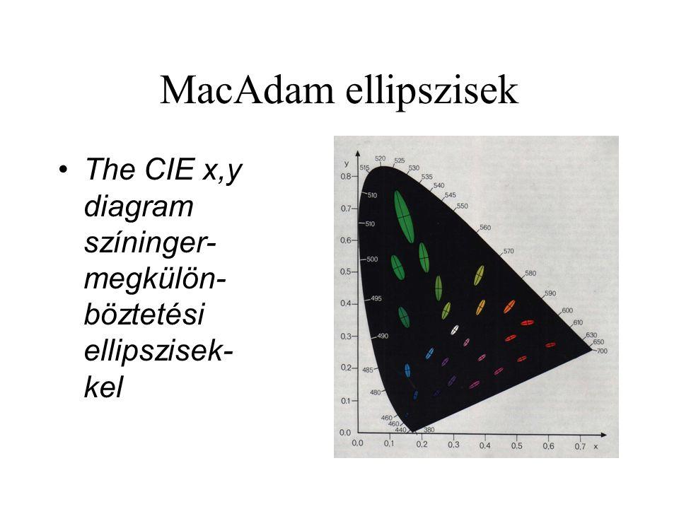 MacAdam ellipszisek •The CIE x,y diagram színinger- megkülön- böztetési ellipszisek- kel