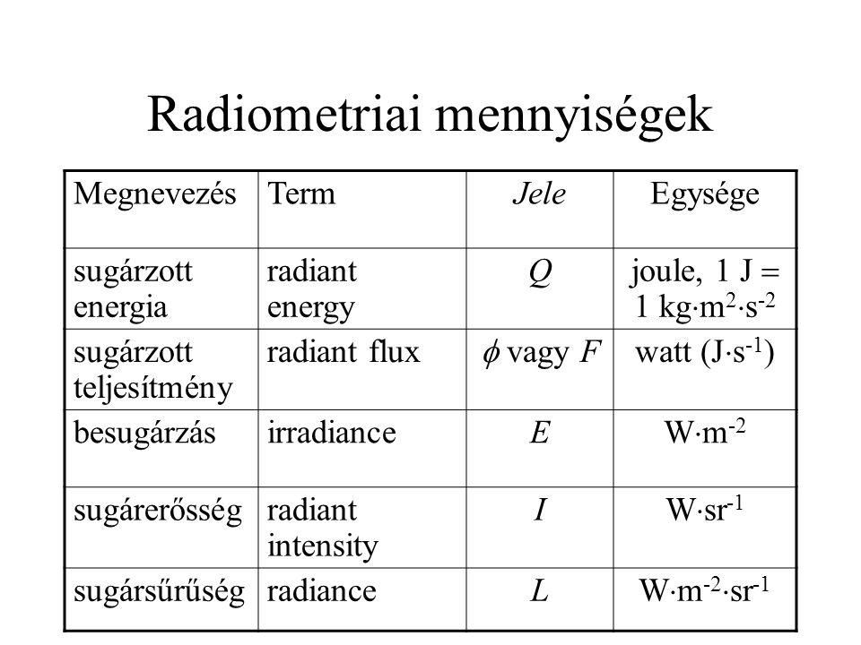 Radiometriai mennyiségek MegnevezésTermJeleEgysége sugárzott energia radiant energy Q joule, 1 J  1 kg  m 2  s -2 sugárzott teljesítmény radiant fl