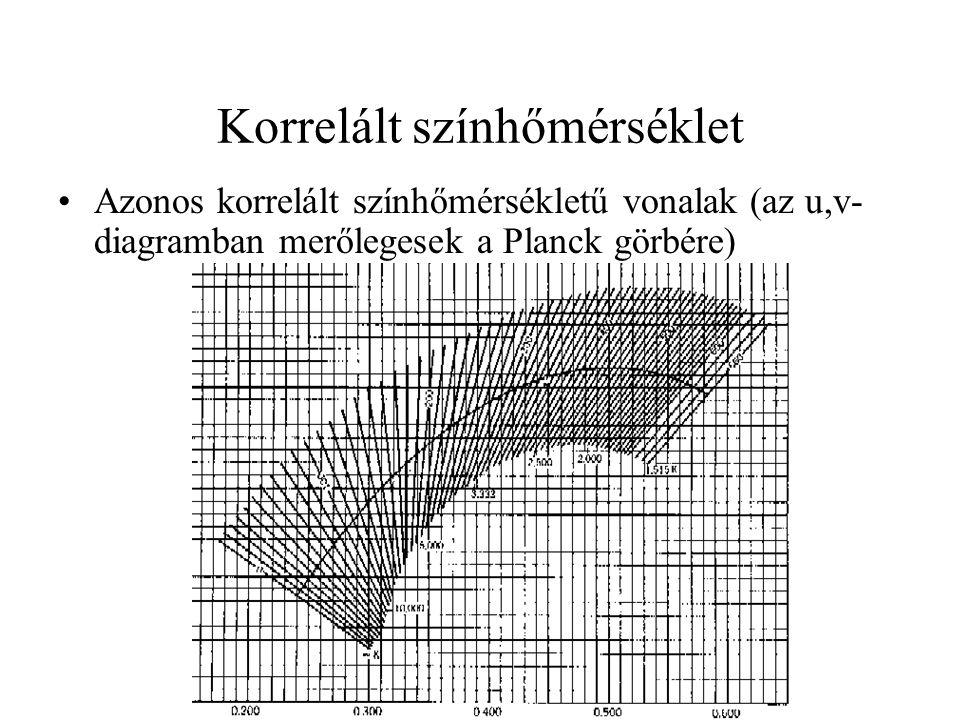 Korrelált színhőmérséklet •Azonos korrelált színhőmérsékletű vonalak (az u,v- diagramban merőlegesek a Planck görbére)