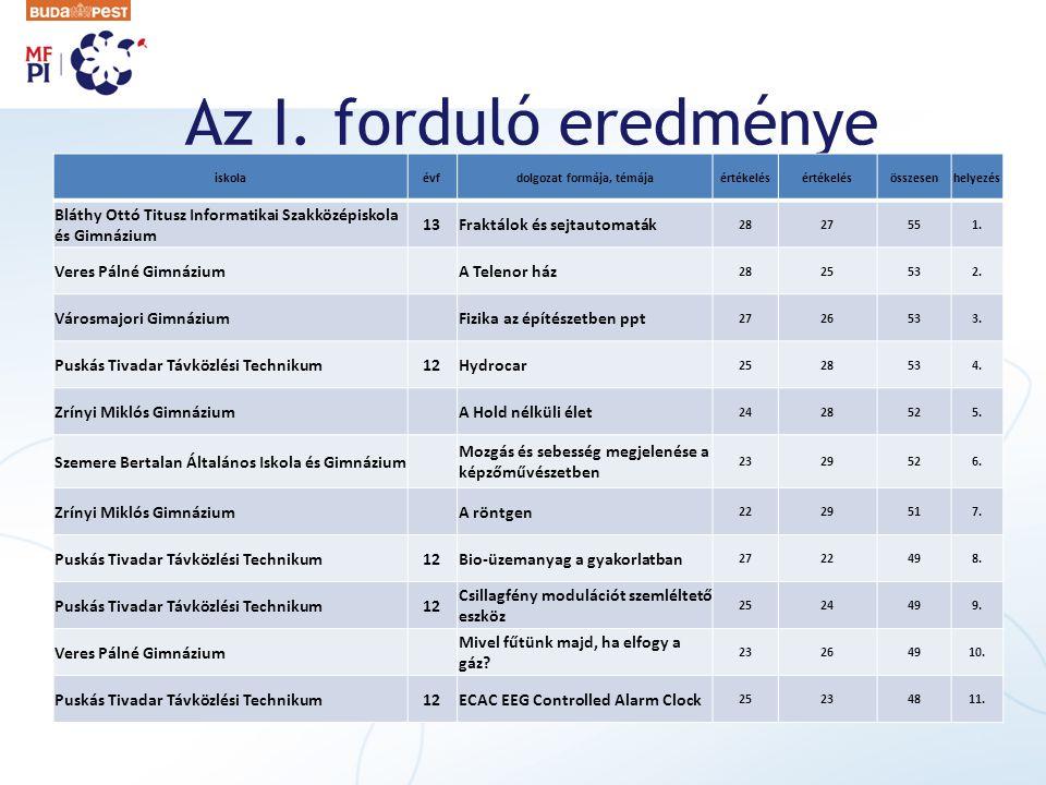 Az I. forduló eredménye iskolaévfdolgozat formája, témájaértékelés összesenhelyezés Bláthy Ottó Titusz Informatikai Szakközépiskola és Gimnázium 13Fra