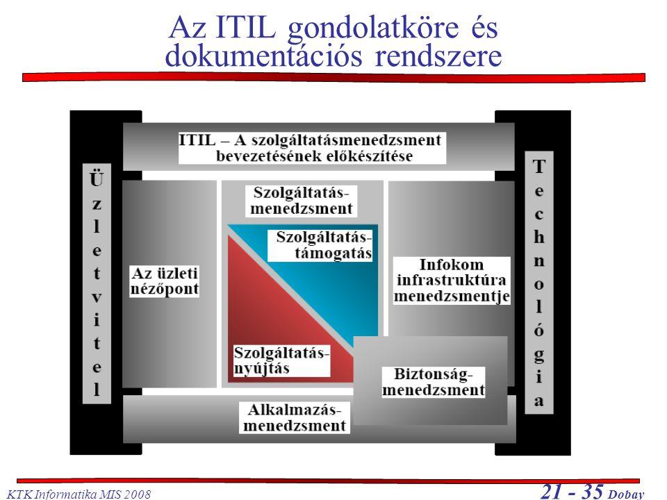 KTK Informatika MIS 2008 21 - 35 Dobay Az ITIL gondolatköre és dokumentációs rendszere