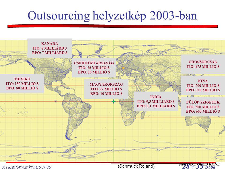 KTK Informatika MIS 2008 28 - 35 Dobay Outsourcing helyzetkép 2003-ban INDIA ITO: 9,5 MILLIÁRD $ BPO: 3,1 MILLIÁRD $ KANADA ITO: 8 MILLIÁRD $ BPO: 7 M