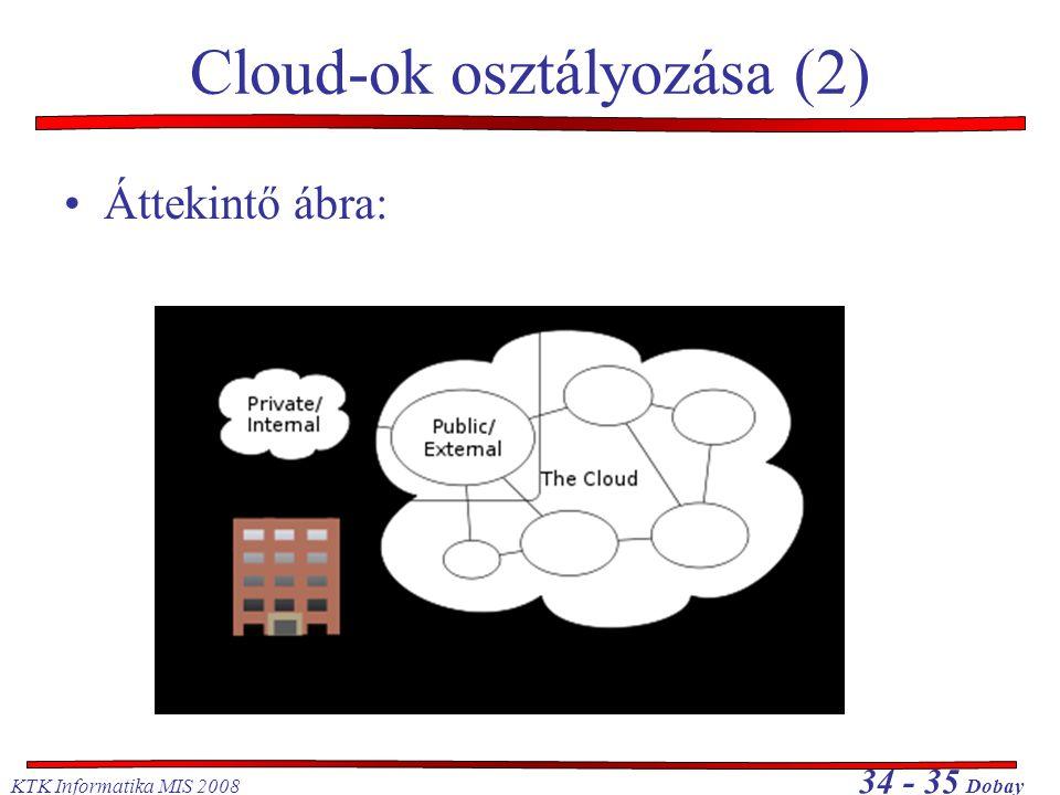 KTK Informatika MIS 2008 34 - 35 Dobay Cloud-ok osztályozása (2) •Áttekintő ábra: