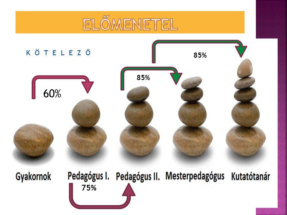 K Ö T E L E Z Ő 60% 75% 85%