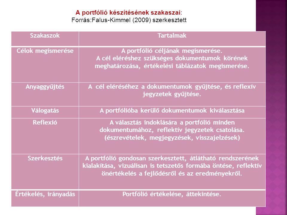 SzakaszokTartalmak Célok megismeréseA portfólió céljának megismerése. A cél eléréshez szükséges dokumentumok körének meghatározása, értékelési tábláza