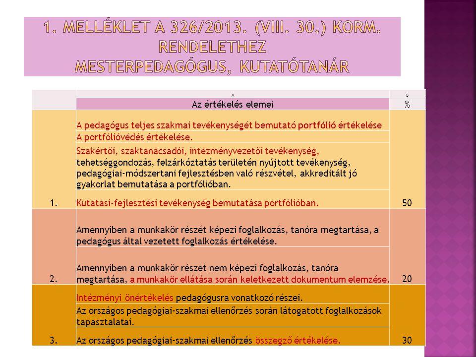 AB Az értékelés elemei% 1. A pedagógus teljes szakmai tevékenységét bemutató portfólió értékelése 50 A portfólióvédés értékelése. Szakértői, szaktanác