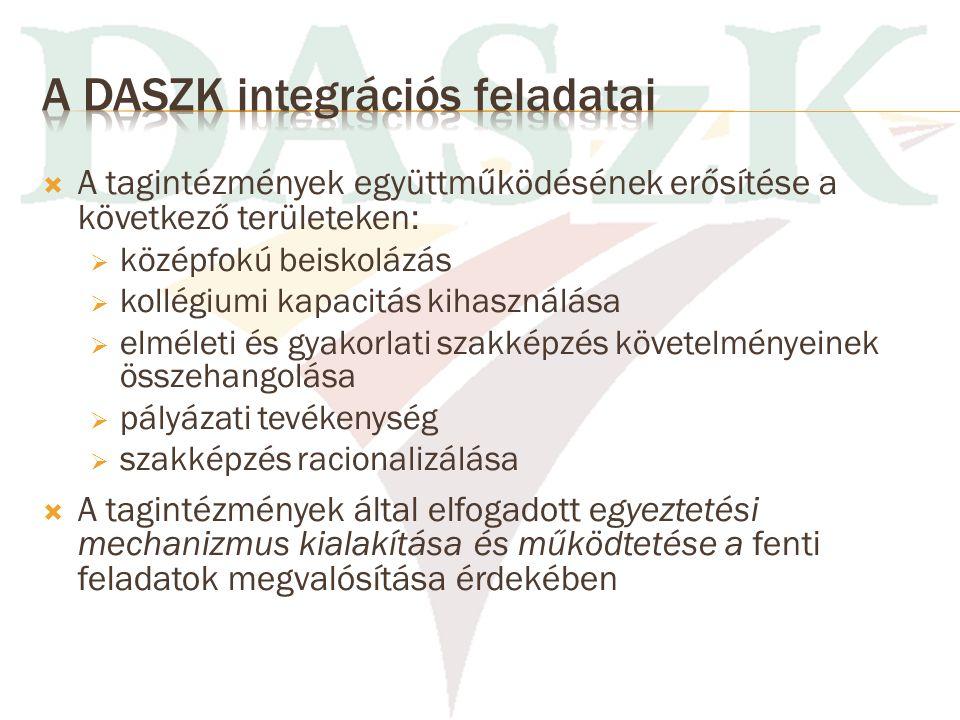 Szervezeti ábra Tagintézmény szervezete DASZK ÁLTALÁNOS FŐIG.