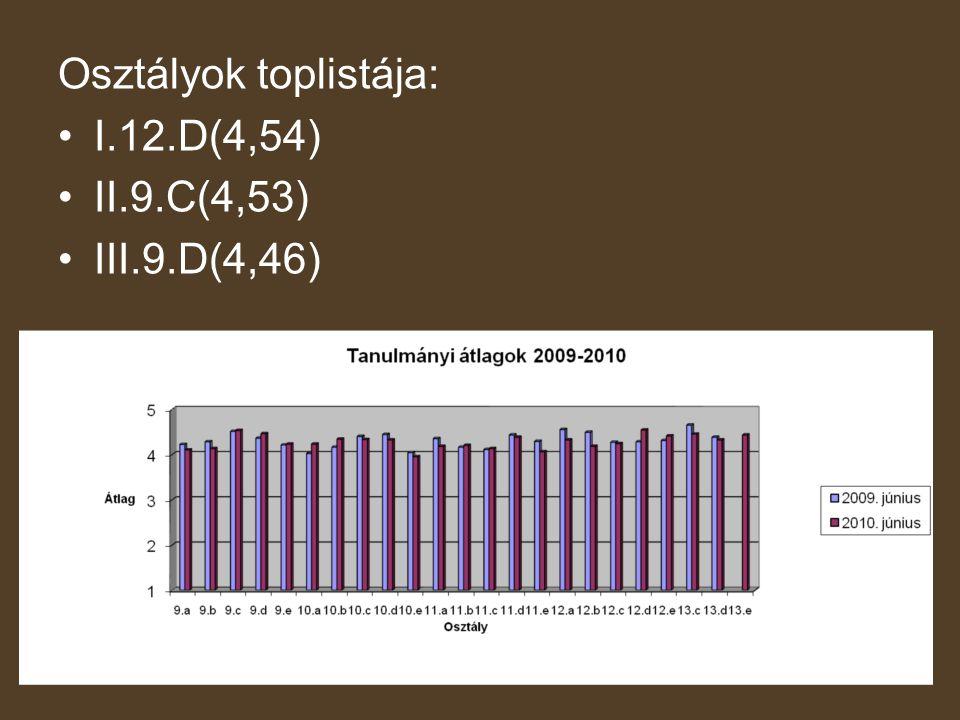 Osztályok toplistája: •I.12.D(4,54) •II.9.C(4,53) •III.9.D(4,46)