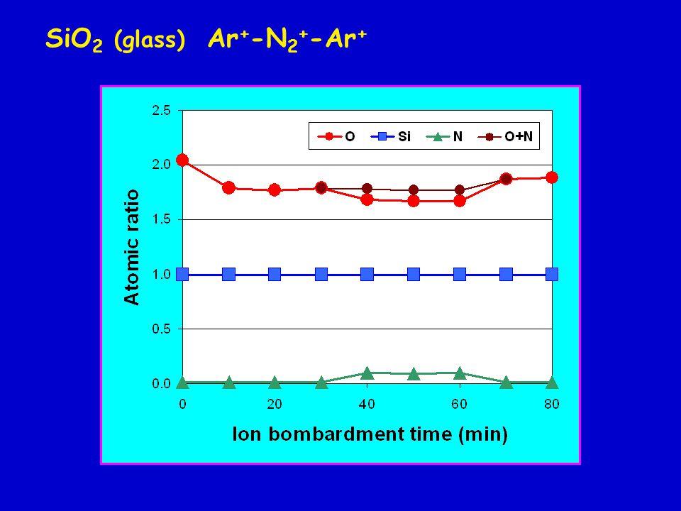 SiO 2 (glass) Ar + -N 2 + -Ar +