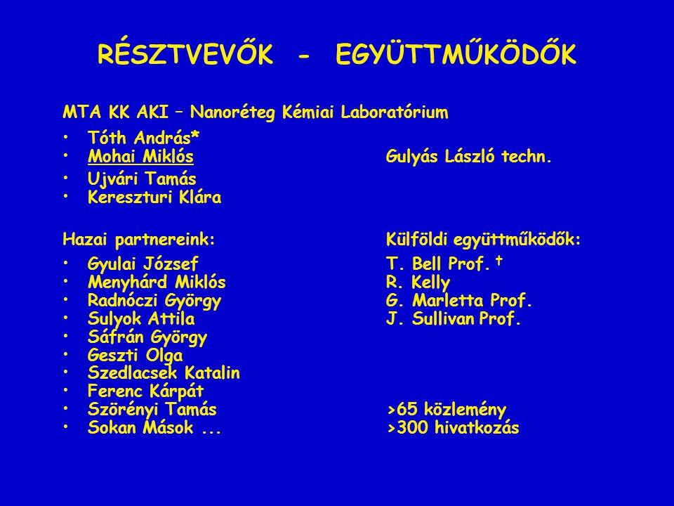•1.Tárgya és eszköze a tudományos kutatásnak •1.1.A kutatás tárgya •Porlasztás, nem-egyensúlyi rendszerek •Ionsugarak okozta kémiai változások •1.2.A kutatás eszköze •Szekunder-ion tömegspektroszkópia (SIMS) •Ion-porlasztásos mélységi analizis (XPS, AES, SNMS) •Ion-reflexiós felületanalizis (ISS) •2.Eszköze technológiai feladatok megodásának •2.1.Ion-porlasztásos rétegnövesztés •Mikroelektronika, Napelemek, Optika, Tribológia •2.2.Ionimplantáció •Mikroelektronika, Kopásállóság, Korrózióállóság •2.3.Ionsugaras felületkezelés •Elektromos tulajdonságok, Adhézió, Nedvesedés Gyorsított ionok kölcsönhatása szilárdtestekkel