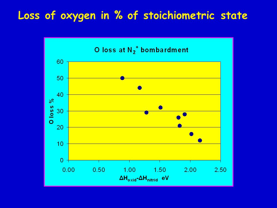 Loss of oxygen in % of stoichiometric state