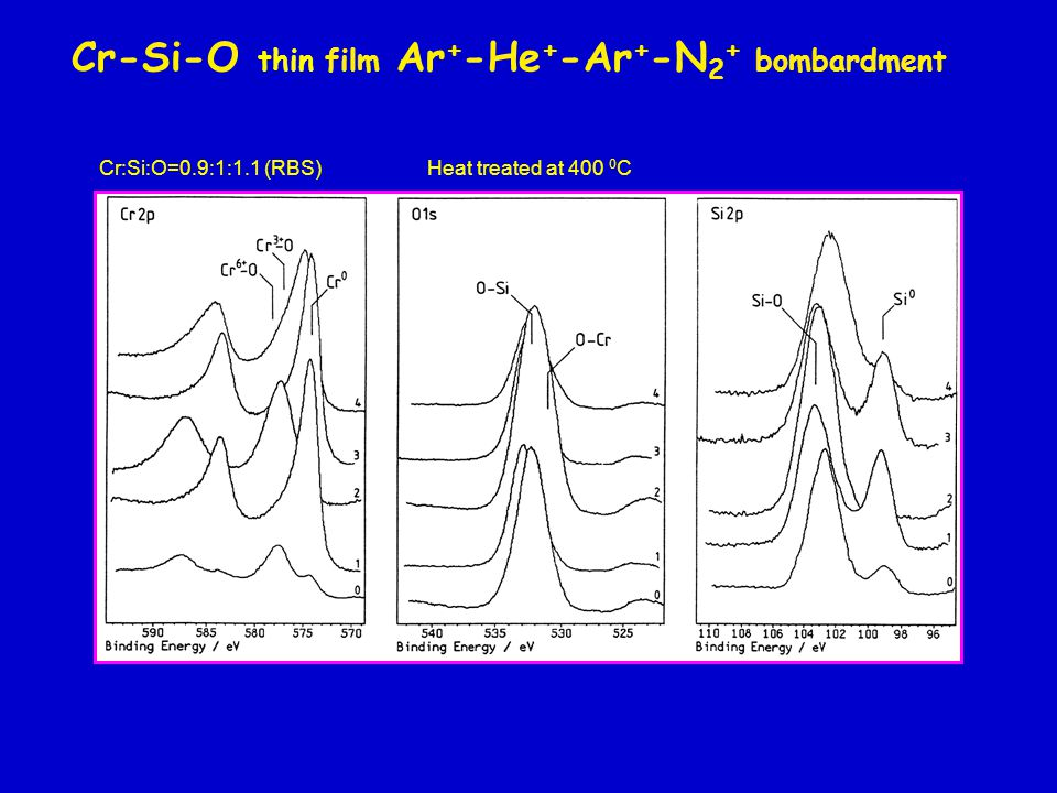 Cr-Si-O thin film Ar + -He + -Ar + -N 2 + bombardment Cr:Si:O=0.9:1:1.1 (RBS) Heat treated at C