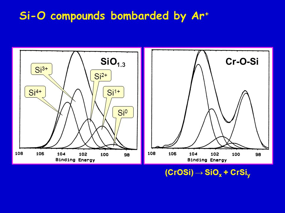 Si 4+ Si 3+ Si 1+ Si 0 SiO 1.3 Si 2+ Cr-O-Si Si-O compounds bombarded by Ar + (CrOSi) → SiO x + CrSi y